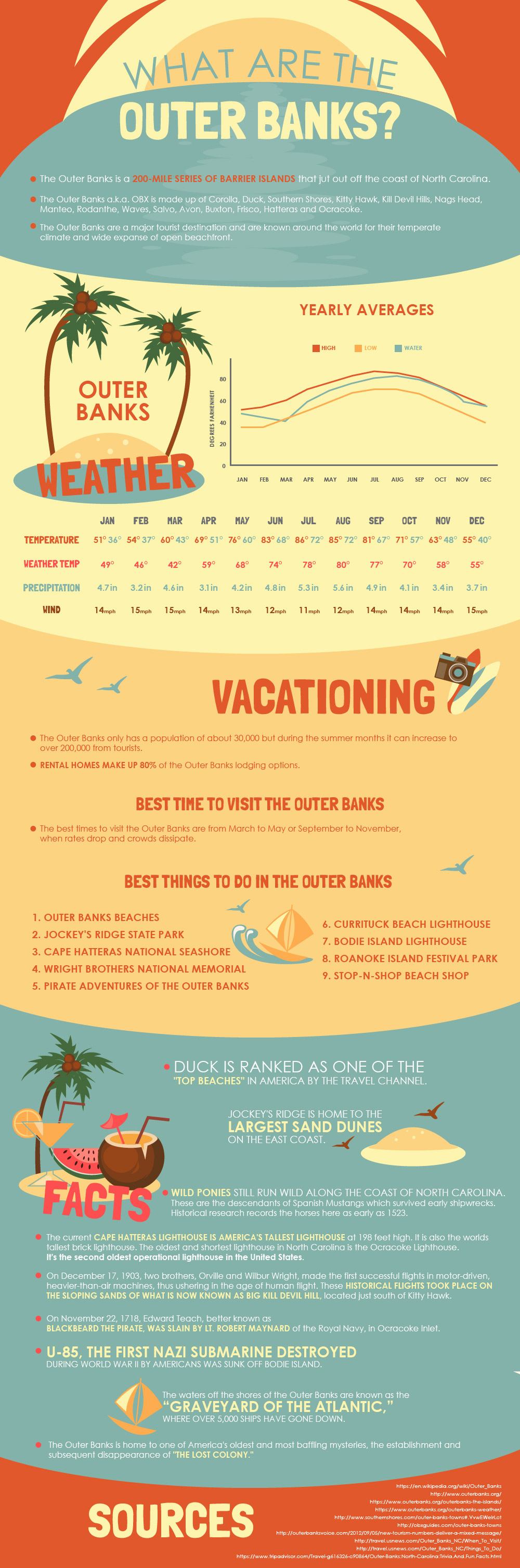 Outer Banks Infographic